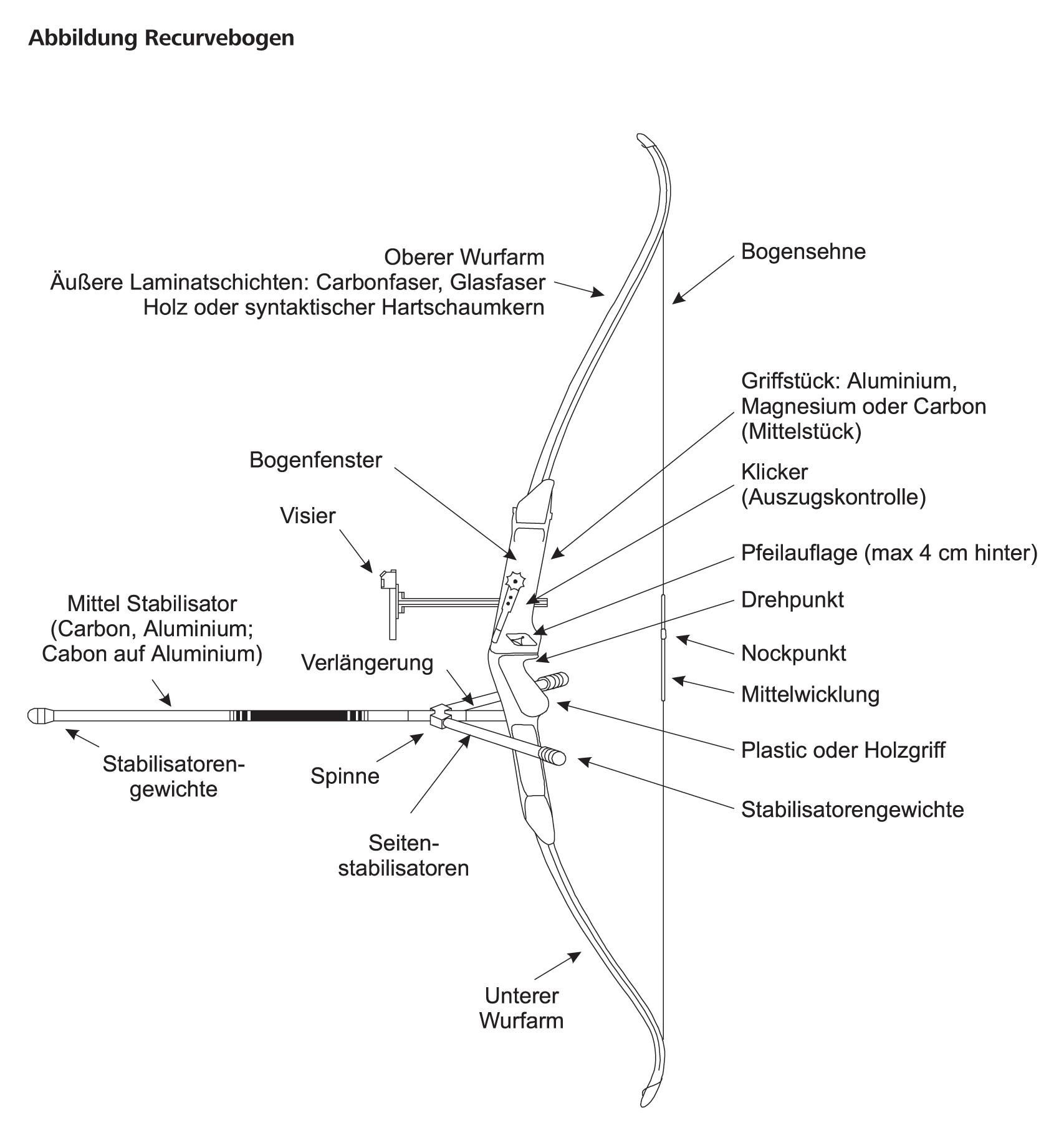 Abbildung Recurvebogen