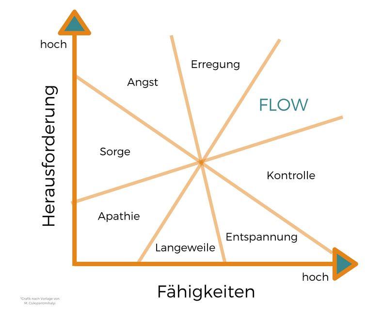 Bild: Eigene Grafik nach Csíkszentmihályi / Der Flow ist stark abhängig zwei Komponenten: Herausforderung und Fähigkeiten.