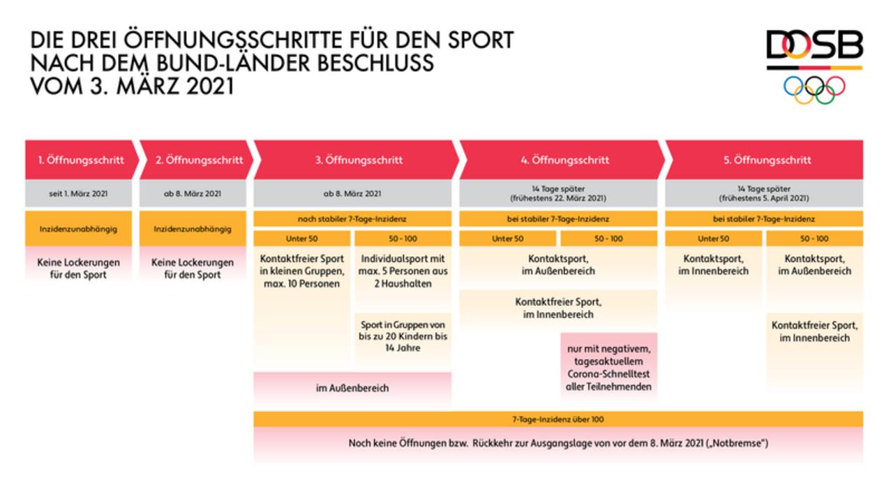 Grafik: DOSB / Die Öffnungsschritte für den Sport ist abhängig von den Inzidenzzahlen.